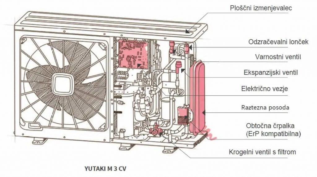 Postavitev zunanje enote toplotne črpalke